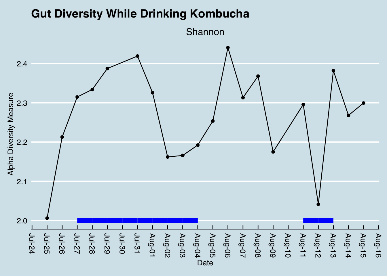 How my overall family-level diversity changes while drinking kombucha. I drank 6 full servings on each of the days marked with the blue line.