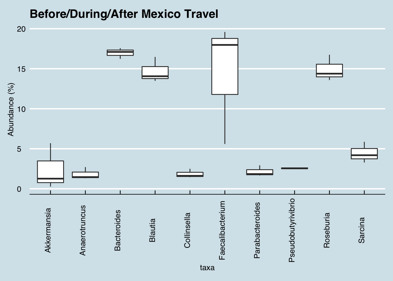 Variability of key genus abundance before/during/after a trip to Mexico.