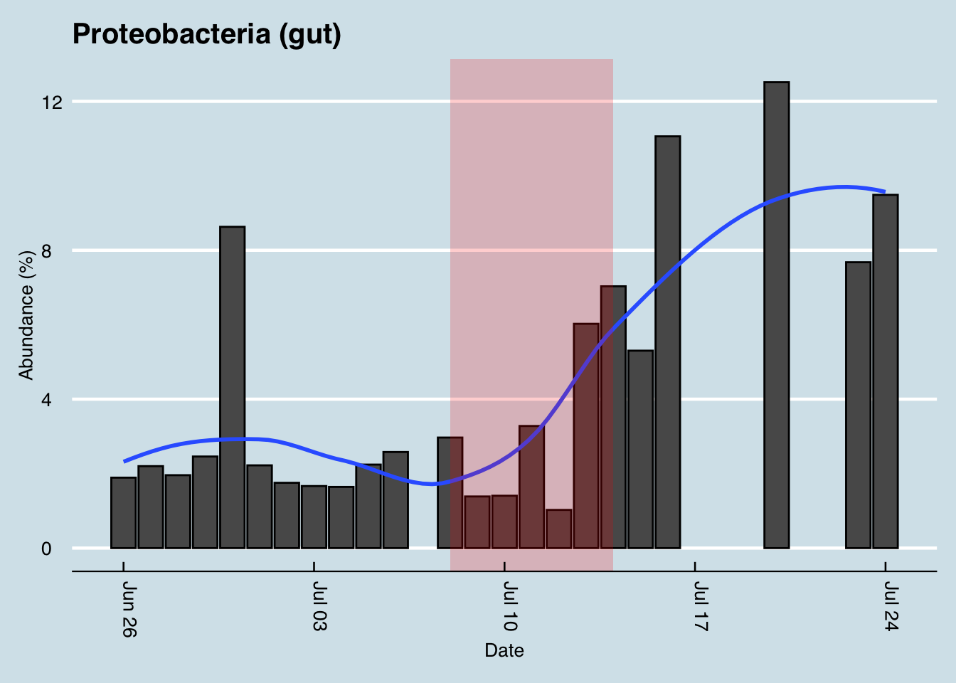 Gut Proteobacteria abundances rose during a period of heavy travel. Note: zero abundances are days with no samples available.